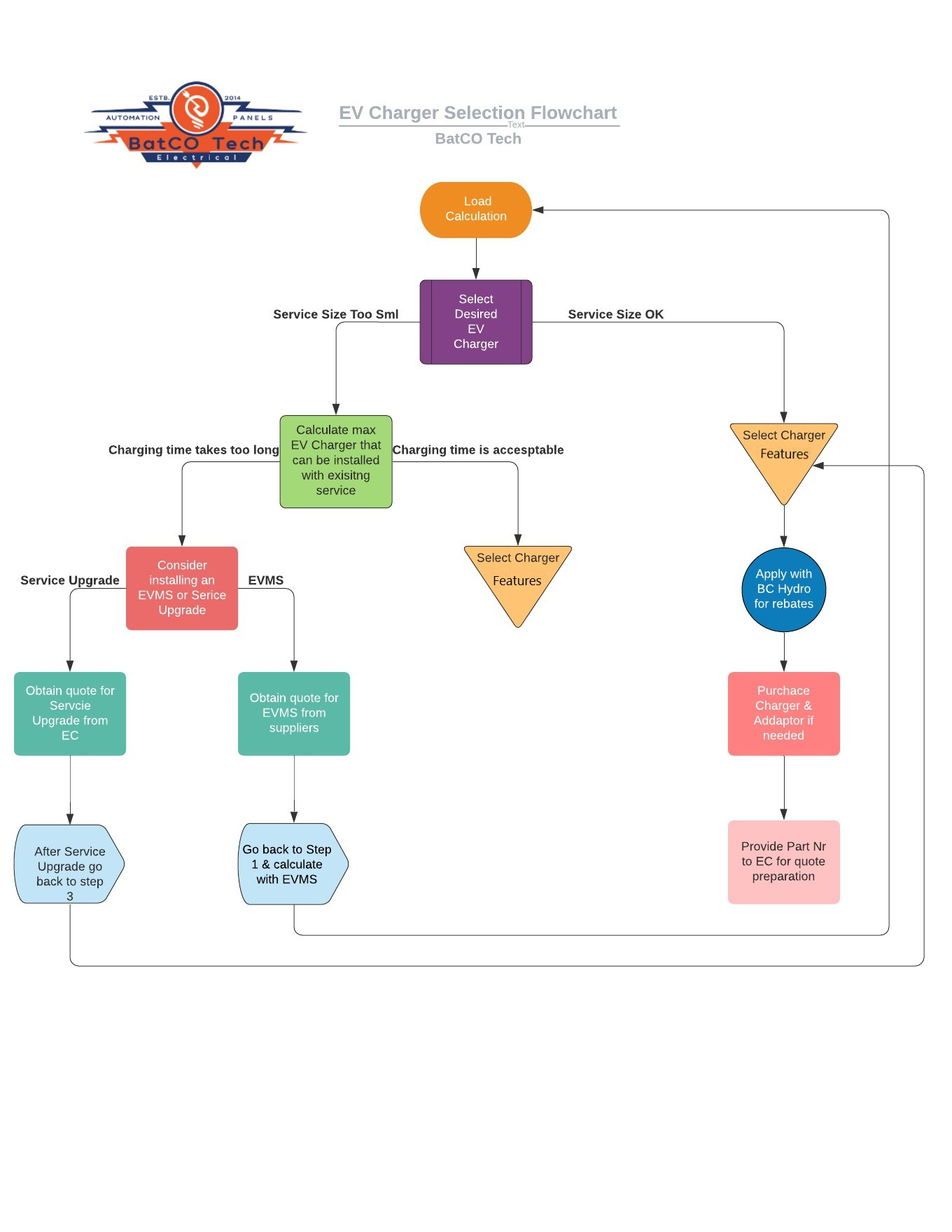 EC Charger Flowchart and Installation